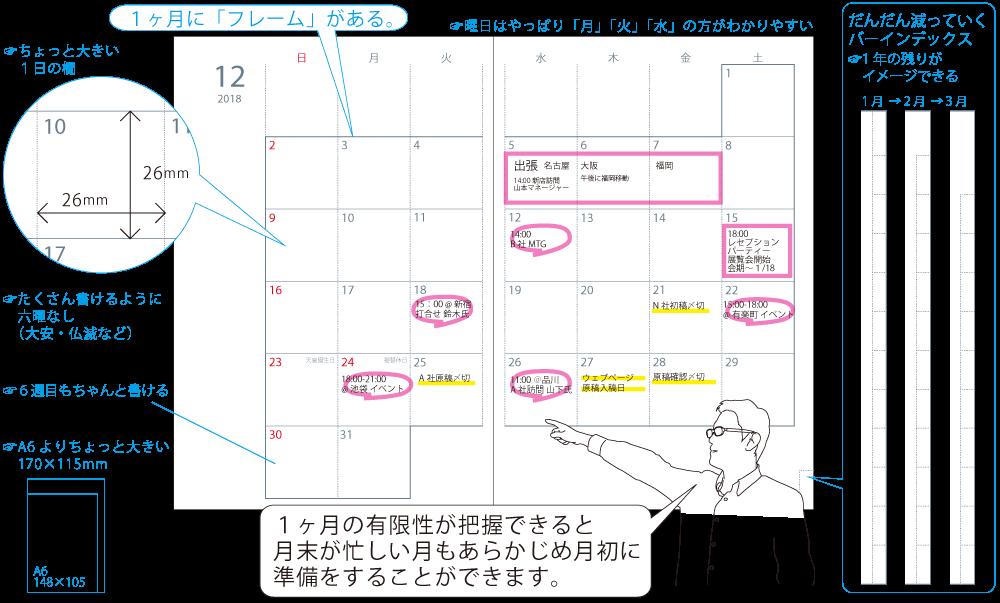 フレームマンスリー手帳 1ヶ月に「フレーム」・ちょっと大きい1日の欄(26mm×26mm)・たくさん書けるように、大安・仏滅などの六曜表記はなし・6週ある月も、6週目までちゃんと書ける・曜日はわかりやすい 月・火・水・・・ の日本語表記